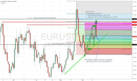 EURUSD: EURUSD - Temporary Setback for Bulls