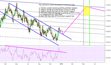 AUDCAD: 5 Reasons to be bullish on this pair.
