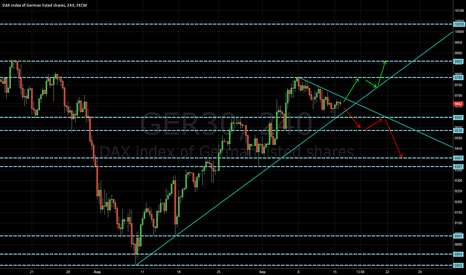 GER30: Dax view h4