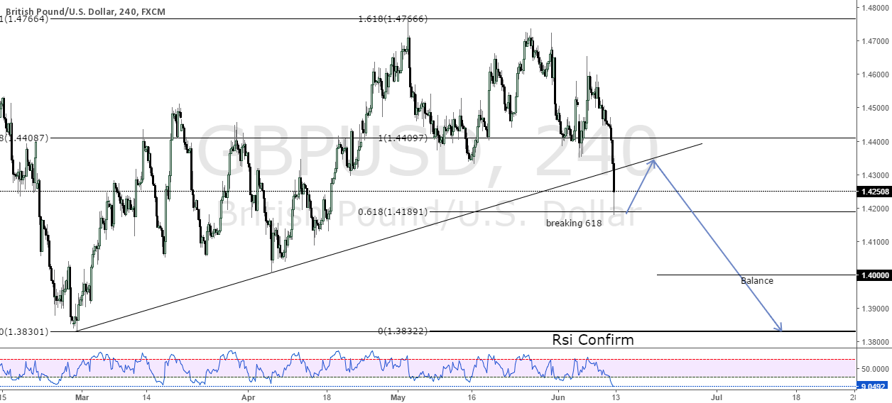 GBPUSD other possibility to enter short