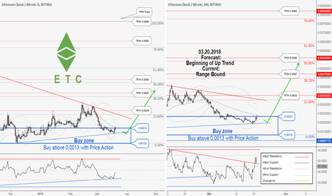 ETCBTC: Another great opportunity to buy in ETCBTC , Catch it !!