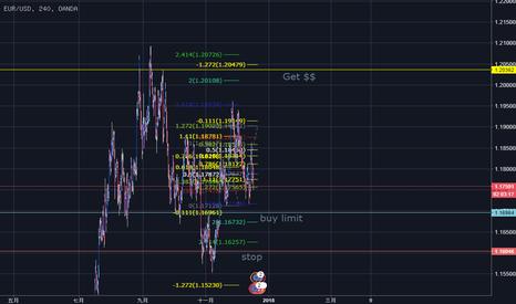EURUSD: EUR/USD淺見-掛單交易