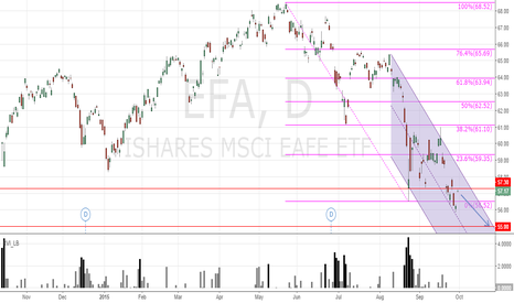EFA: EFA BEARISH VERTICAL PUT SPREAD FOR 10/23/15 EXPIRATION