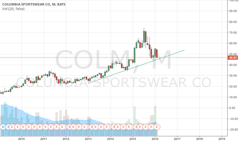 COLM: $COLM Potential breakdown into earnings for this retailer