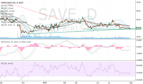 SAVE: SAVE nice R/R long setup