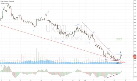UKOIL: Еще одна попытка купить нефть