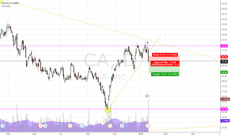 CA: CA Short, I think its confirm with the volume