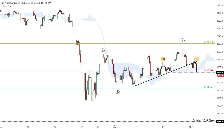 Индекс S&P500: в добрый путь
