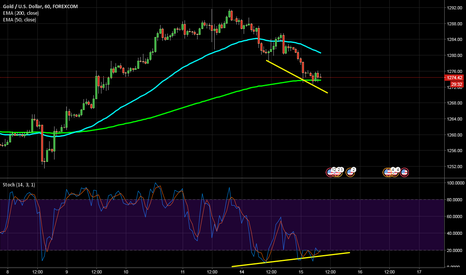 XAUUSD: both stoch divergence and EMA 200 support say LONG