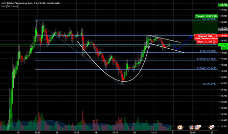 USDJPY: Possible Cup & Handle Pattern Spotted