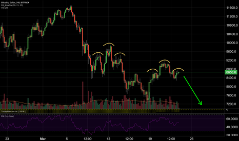 BTCUSD: Garbage deserves to be shorted