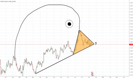 GBPUSD: GBPUSD куда произойдёт пробитие фигуры треугольник?