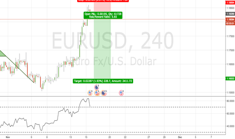 EURUSD: EURUSD Short Position Long Term