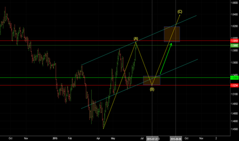 GBPUSD: Simple analysis on GBPUSD movement