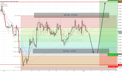 GBPUSD: CABLE LONG SETUP - POSSIBLE DOUBLE STOP HUNT