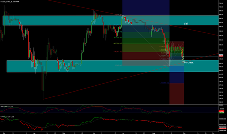 BTCUSD: Looking at 455 dollars as target