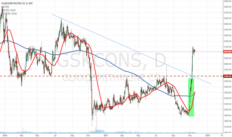 GSKCONS: Bulls taking control before the break out