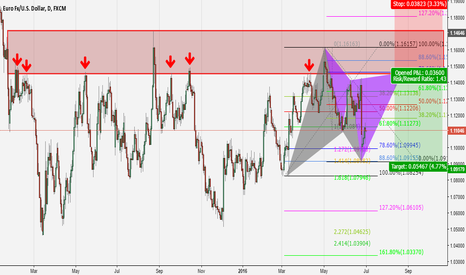 EURUSD: A possible good EUR/USD short opportunity