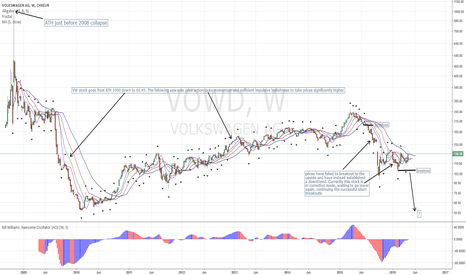 VOW: VW Accumulating before Making new Lows