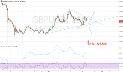 GBPUSD: Flag forming on GBPUSD H4