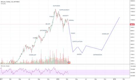 BTCUSD: Bitcoin Market Cycle Watch - Based on Wall Street Cheat Sheet