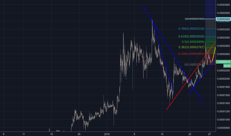 ENJBTC: ENJ must be your 1st priority right now !!
