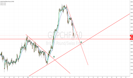 GBPCHF: GC LONG