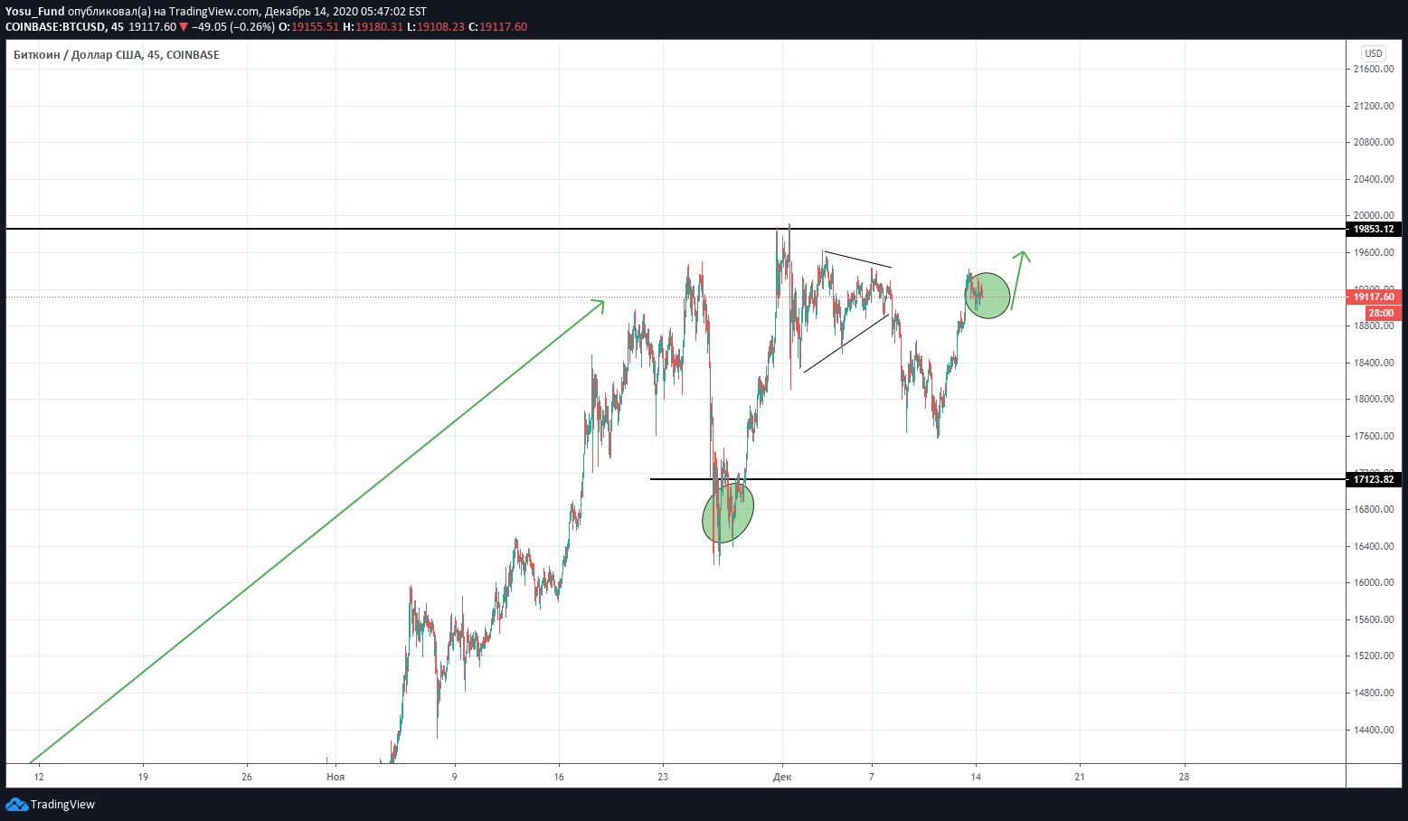 Tradingview tiesioginė diagrama