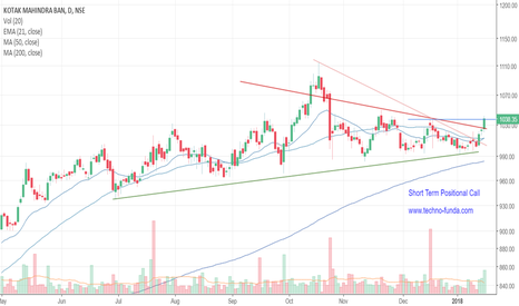 KOTAKBANK: KOTAKBANK short term positional call