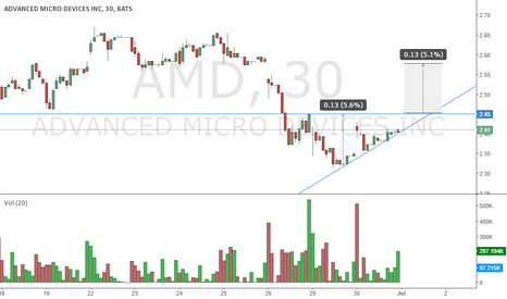AMD: Ascending Triangle
