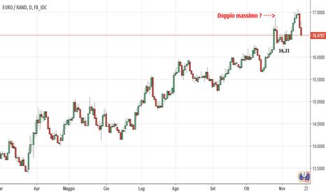 EURZAR: Fine rialzo per EUR ZAR ?