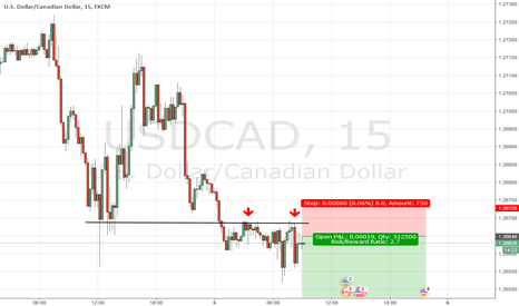 USDCAD: USDCAD short hot point on 15min chart