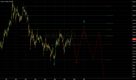 XAUUSD: Gold in a bear market? - Wave C Analysis