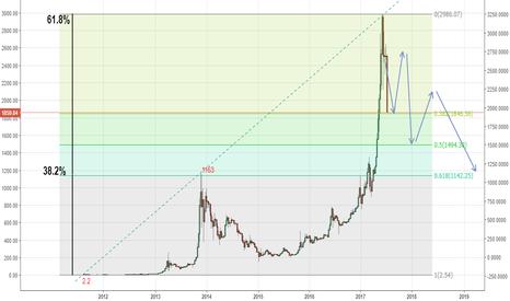 BTCUSD: ビットコイン第一反発ポイント