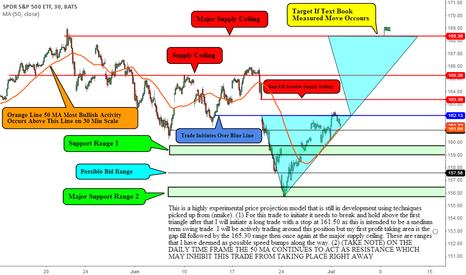 SPY: Experimental Price Projection Model
