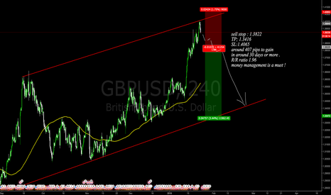 GBPUSD: sell stop in place in here guys !