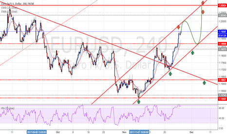 EURUSD: EURUSD : Currently it is not recommended to chase high positions