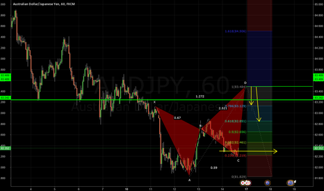 AUDJPY: wait for a possible crab pattern