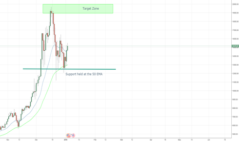 BTCUSD: BTCUSD Looking to retest 20K. Here is why.
