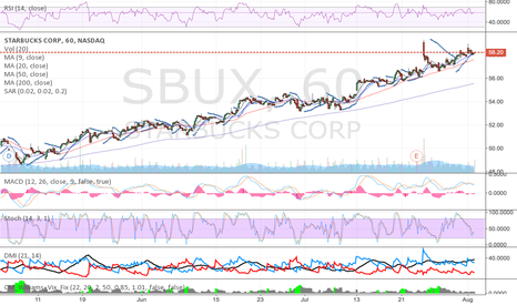 SBUX: This stock's chart, looks just beautiful.