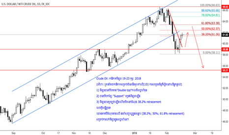 USDWTI: Crude Oil: Market commentary 19-23 Feb 2018