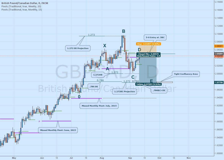 GBPCAD Short: Bearish 5-0 Pattern Complete