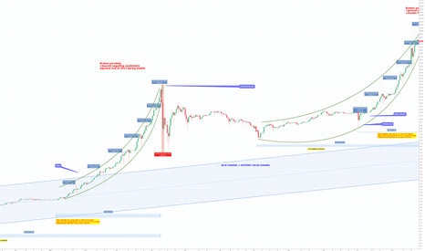 BTCUSD: Dec 5, 2017 Bitcoin 2017 Bubble Price Forecast and Analysis