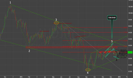 AUDJPY: FALSE BREAK