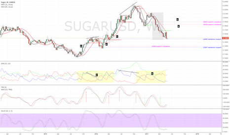 SUGARUSD: A Strategy for Market Entry and Exit - Part 3