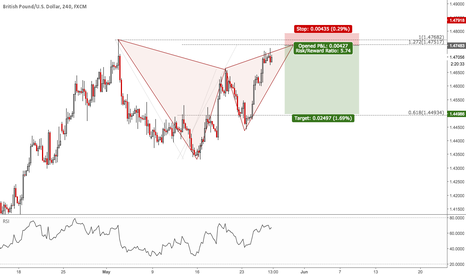 GBPUSD: GBPUSD: Potential Gartley Setup