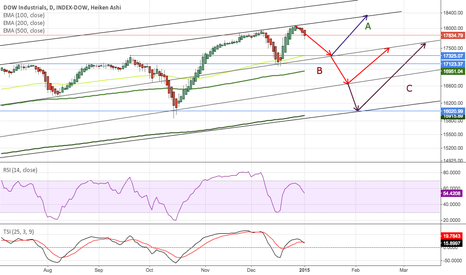 DJI: How far down will the DOW go?