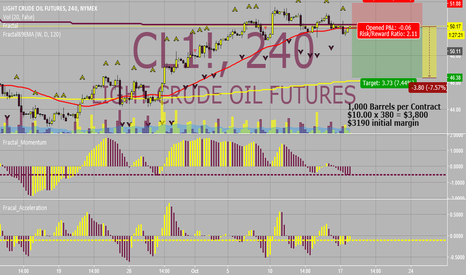 CL1!: ***Good Short***