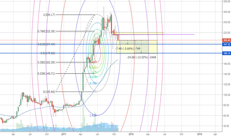 IBREALEST: IBREALEST Strong Short Forces