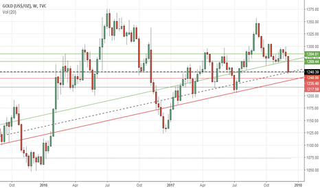 GOLD: Gold's weekly outlook: Dec 11-15